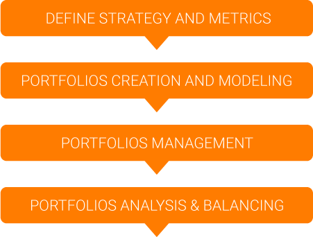 Image Triskell PPM-Factory Portfolio Management