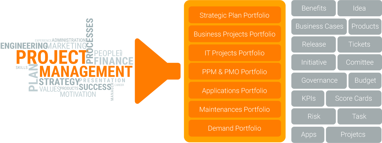 Triskell PPM-Factory Multi-Portfolio Management and Project Management